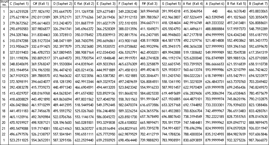 Frequencies of 22 Shrutis in all 12 scales