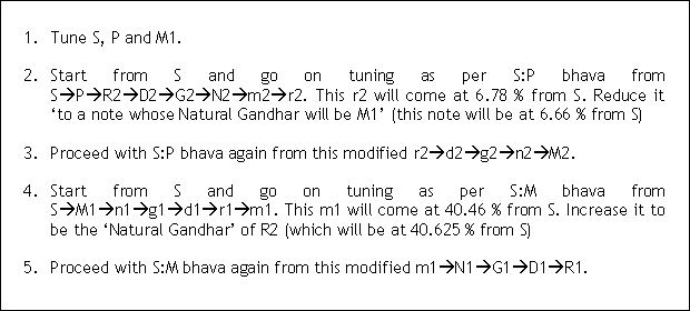 Procedure to tune 22 Shrutis on 22 strings or 22 reeds 'by the Ear'