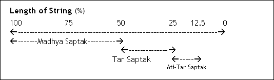 parts of a string on which 3 Saptaks can be played